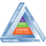Inbound Marketing marseille