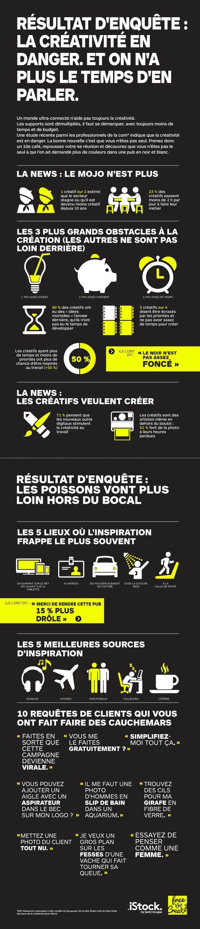 Infographie - La créativité en danger