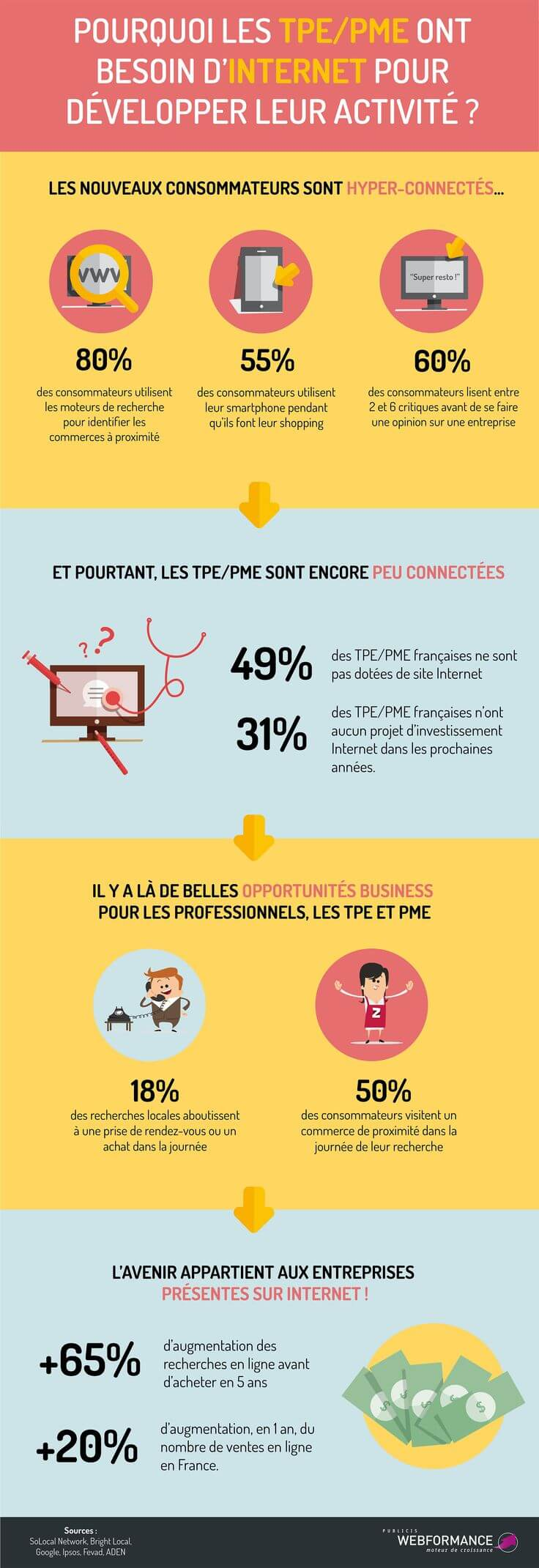 Infographie creation site internet les resoteurs