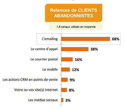 emailing-roi-de-la-relation-client CRM
