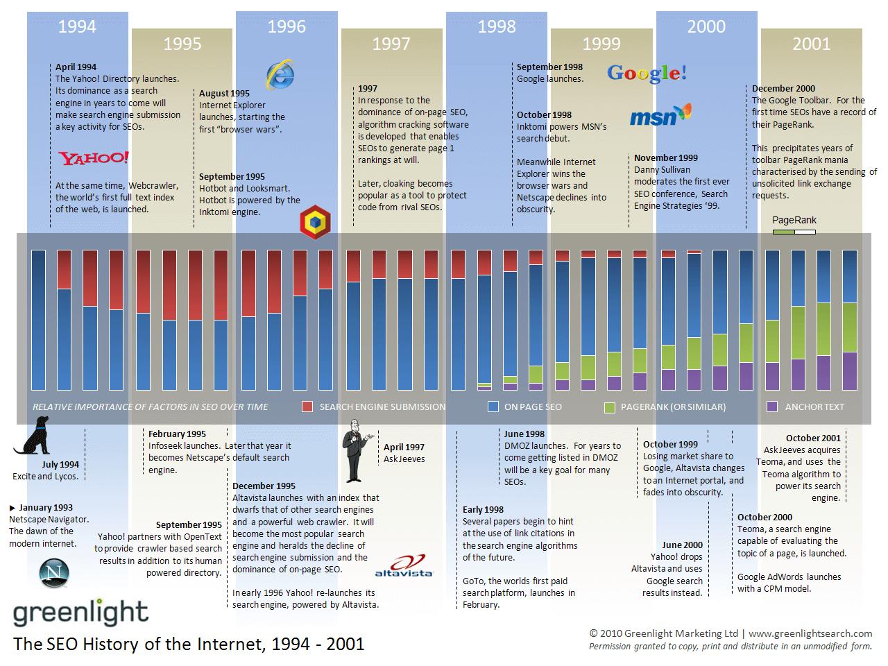 histoire-du-seo-1994-2001