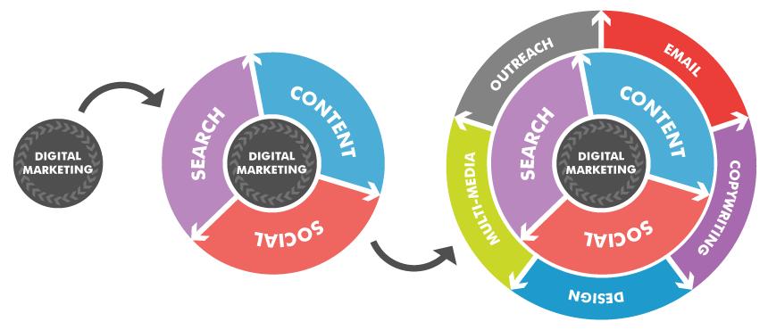 contenu marketing smart agence web les resoteurs