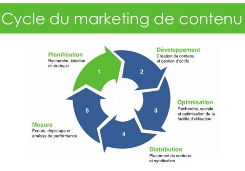 cycle-du-marketing-de-contenu agence web marseille les resoteurs