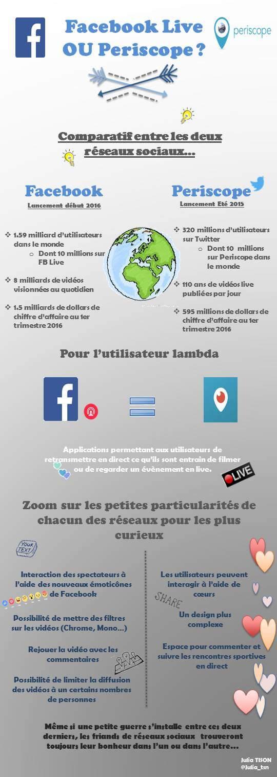 Infographie Facebook Live  Periscope
