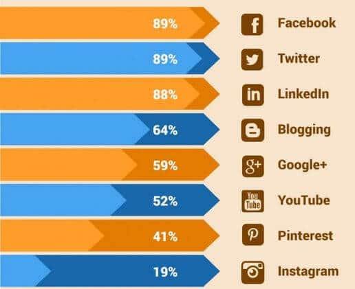 Infographie-reseaux-sociaux[5]